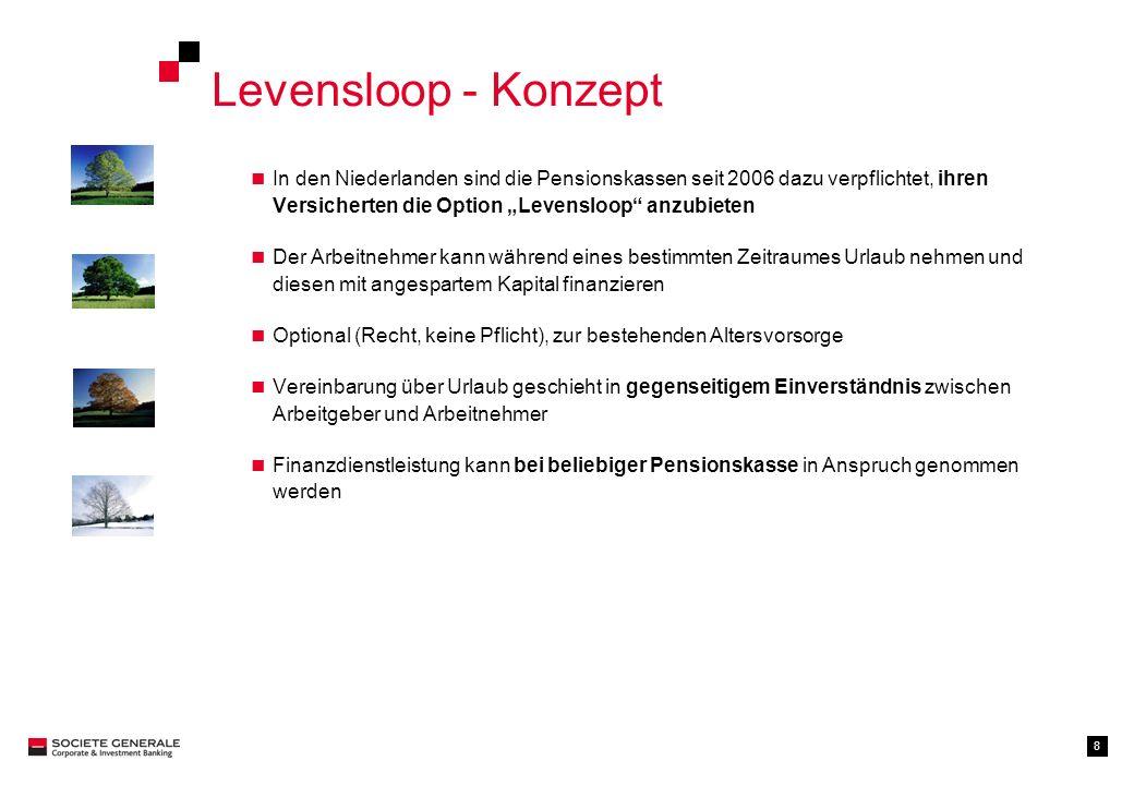 8 Levensloop - Konzept In den Niederlanden sind die Pensionskassen seit 2006 dazu verpflichtet, ihren Versicherten die Option Levensloop anzubieten De