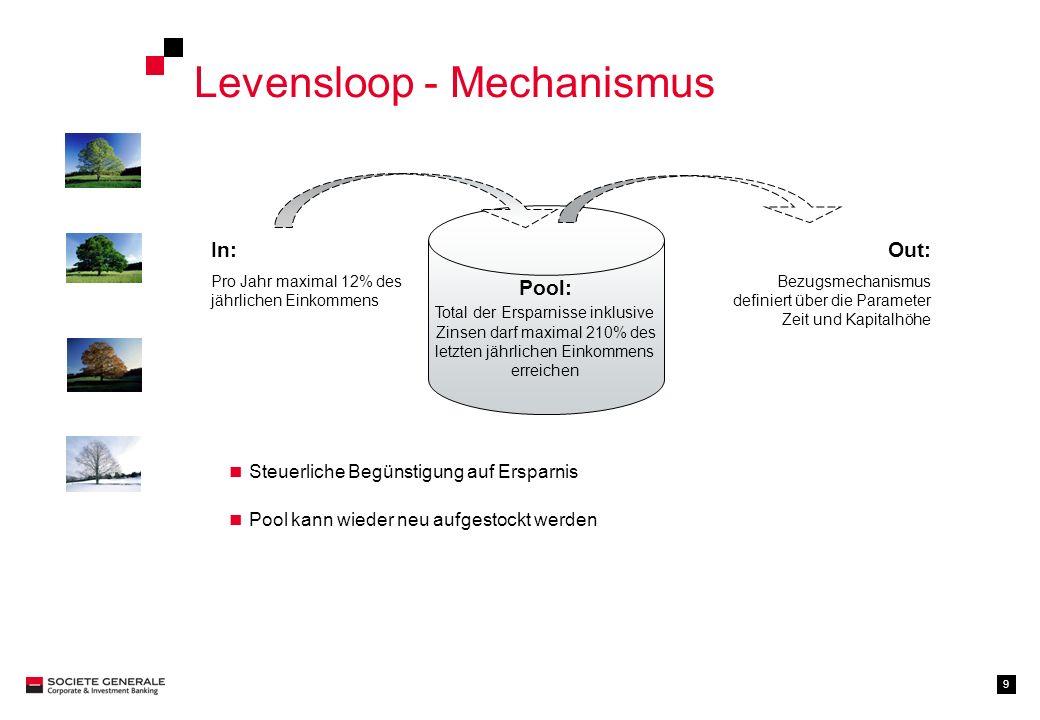 9 Levensloop - Mechanismus Pool: Total der Ersparnisse inklusive Zinsen darf maximal 210% des letzten jährlichen Einkommens erreichen In: Pro Jahr max