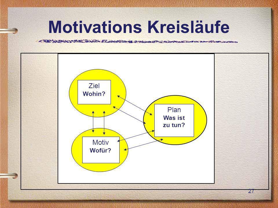 Motivations Kreisläufe 27 Ziel Wohin? Motiv Wofür? Plan Was ist zu tun?