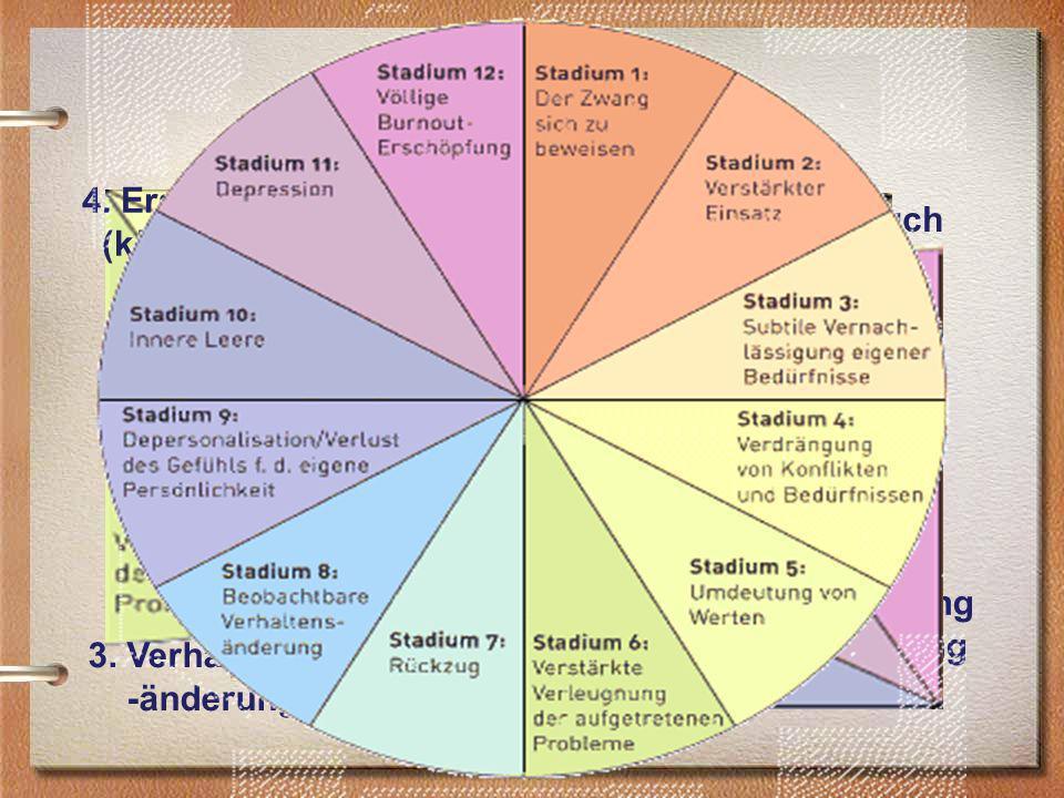 Burn out - Stadien 1.Anspruch & Aktivität 2. Verdrängung & Verleugnung 3.
