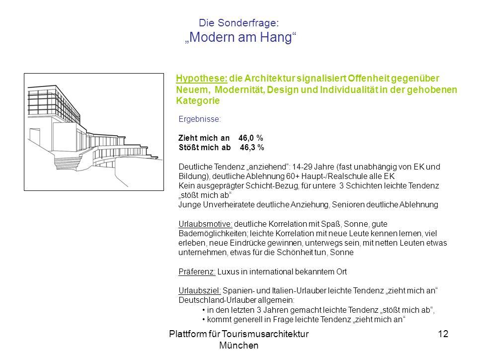 Plattform für Tourismusarchitektur München 12 Die Sonderfrage: Modern am Hang Hypothese: die Architektur signalisiert Offenheit gegenüber Neuem, Modernität, Design und Individualität in der gehobenen Kategorie Ergebnisse: Zieht mich an 46,0 % Stößt mich ab 46,3 % Deutliche Tendenz anziehend: 14-29 Jahre (fast unabhängig von EK und Bildung), deutliche Ablehnung 60+ Haupt-/Realschule alle EK Kein ausgeprägter Schicht-Bezug, für untere 3 Schichten leichte Tendenz stößt mich ab Junge Unverheiratete deutliche Anziehung, Senioren deutliche Ablehnung Urlaubsmotive: deutliche Korrelation mit Spaß, Sonne, gute Bademöglichkeiten; leichte Korrelation mit neue Leute kennen lernen, viel erleben, neue Eindrücke gewinnen, unterwegs sein, mit netten Leuten etwas unternehmen, etwas für die Schönheit tun, Sonne Präferenz: Luxus in international bekanntem Ort Urlaubsziel: Spanien- und Italien-Urlauber leichte Tendenz zieht mich an Deutschland-Urlauber allgemein: in den letzten 3 Jahren gemacht leichte Tendenz stößt mich ab, kommt generell in Frage leichte Tendenz zieht mich an