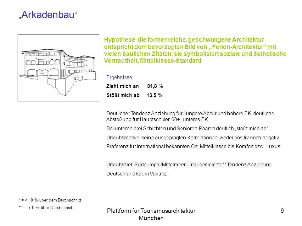 Plattform für Tourismusarchitektur München 9 Arkadenbau ´´ Hypothese: die formenreiche, geschwungene Architektur entspricht dem bevorzugten Bild von Ferien-Architektur mit vielen baulichen Zitaten; sie symbolisiert soziale und ästhetische Vertrautheit, Mittelklasse-Standard Ergebnisse: Zieht mich an 81,8 % Stößt mich ab 13,5 % Deutliche* Tendenz Anziehung für Jüngere/Abitur und höhere EK, deutliche Abstoßung für Hauptschüler, 60+, unteres EK Bei unteren drei Schichten und Senioren-Paaren deutlich stößt mich ab Urlaubsmotive: keine ausgeprägten Korrelationen, weder positiv noch negativ Präferenz für international bekannten Ort, Mittelklasse bis Komfort bzw.