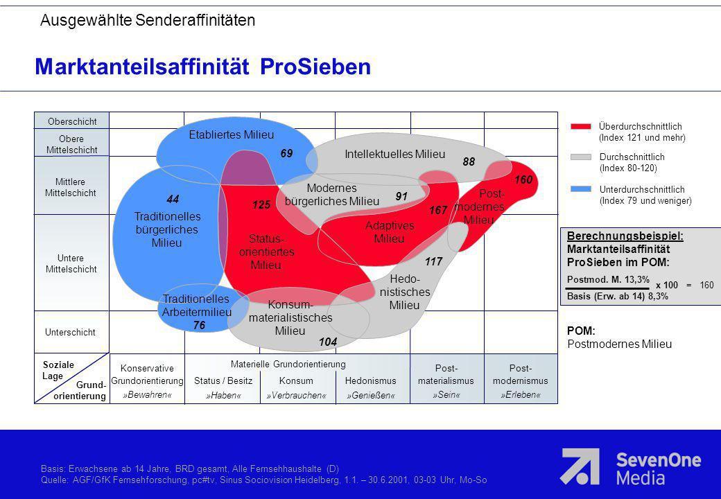 Marktanteilsaffinität ProSieben Ausgewählte Senderaffinitäten Basis: Erwachsene ab 14 Jahre, BRD gesamt, Alle Fernsehhaushalte (D) Quelle: AGF/GfK Fer