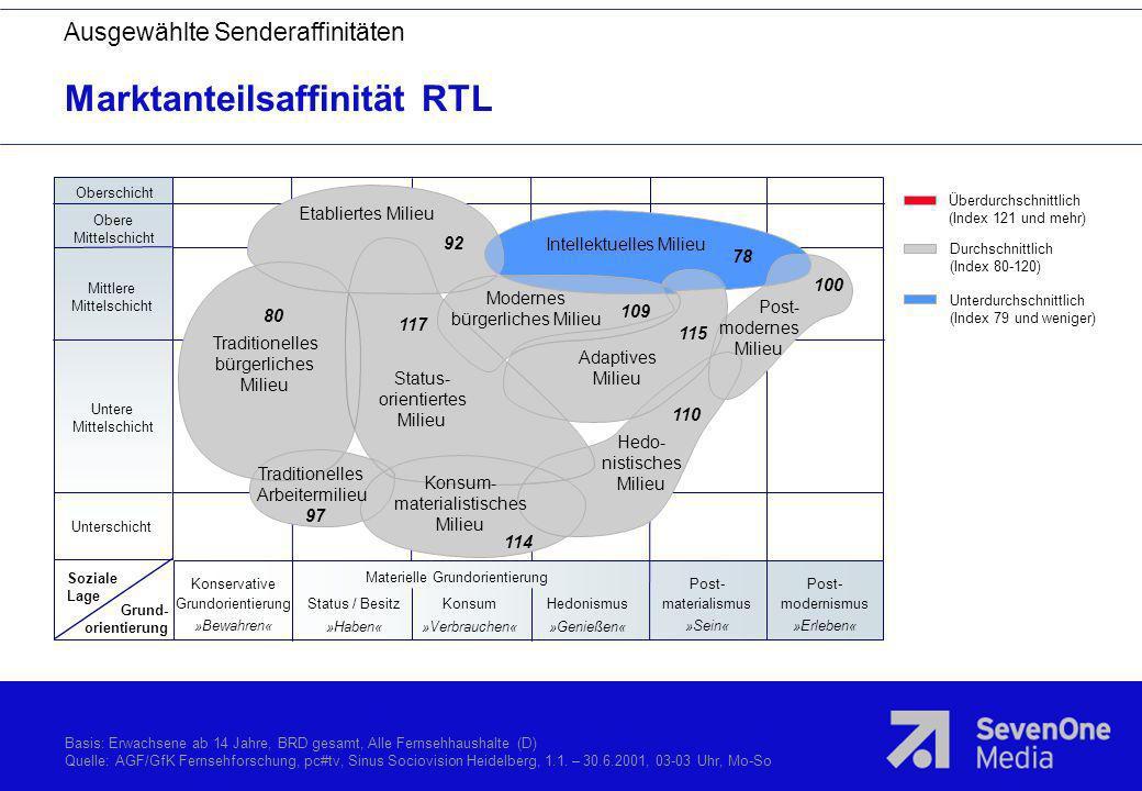 Marktanteilsaffinität RTL Basis: Erwachsene ab 14 Jahre, BRD gesamt, Alle Fernsehhaushalte (D) Quelle: AGF/GfK Fernsehforschung, pc#tv, Sinus Sociovis