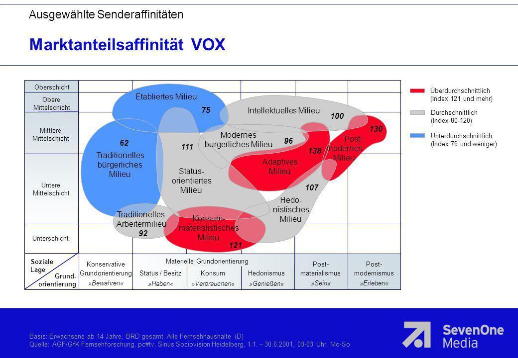 Marktanteilsaffinität VOX Überdurchschnittlich (Index 121 und mehr) Durchschnittlich (Index 80-120) Unterdurchschnittlich (Index 79 und weniger) Obers