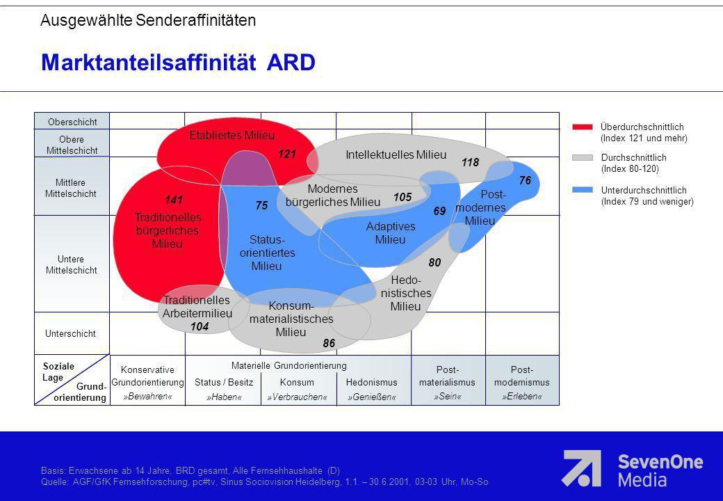 Marktanteilsaffinität ARD Überdurchschnittlich (Index 121 und mehr) Durchschnittlich (Index 80-120) Unterdurchschnittlich (Index 79 und weniger) Obers