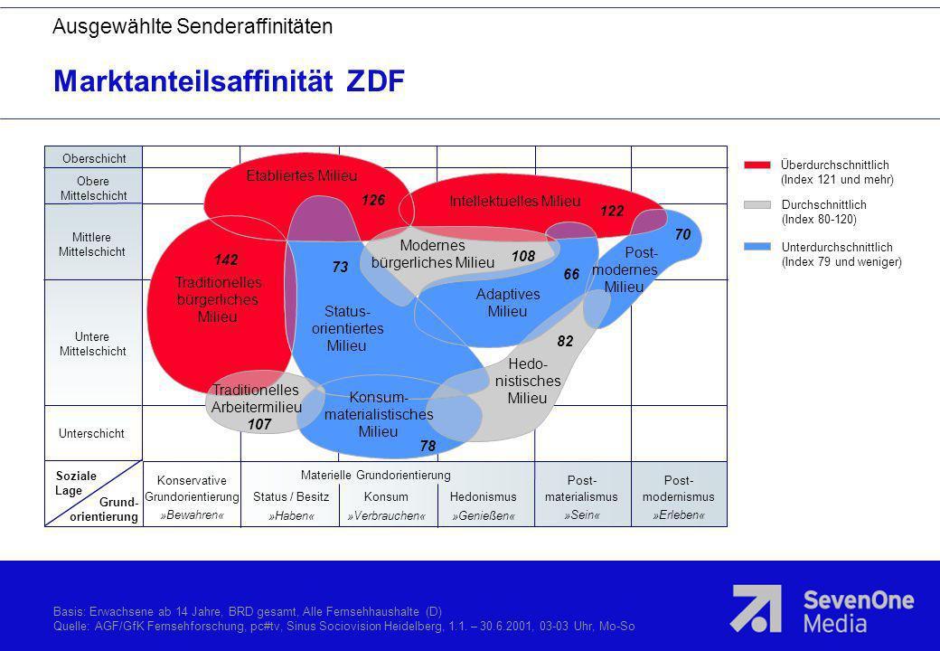 Marktanteilsaffinität ZDF Überdurchschnittlich (Index 121 und mehr) Durchschnittlich (Index 80-120) Unterdurchschnittlich (Index 79 und weniger) Obers