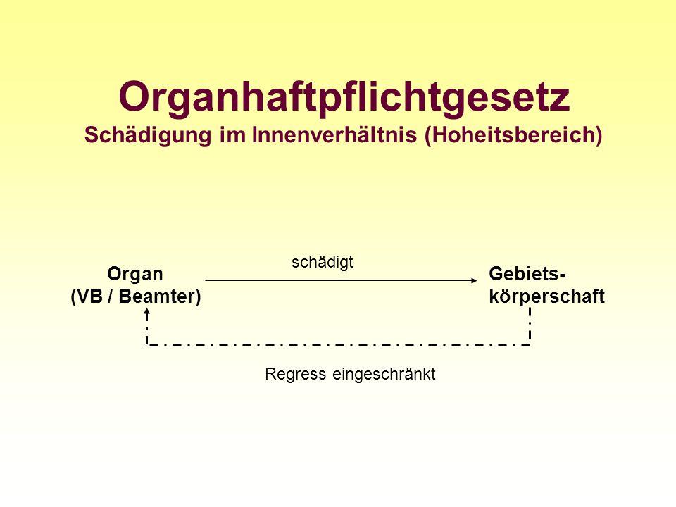 Organhaftpflichtgesetz Schädigung im Innenverhältnis (Hoheitsbereich) Organ (VB / Beamter) Gebiets- körperschaft schädigt Regress eingeschränkt