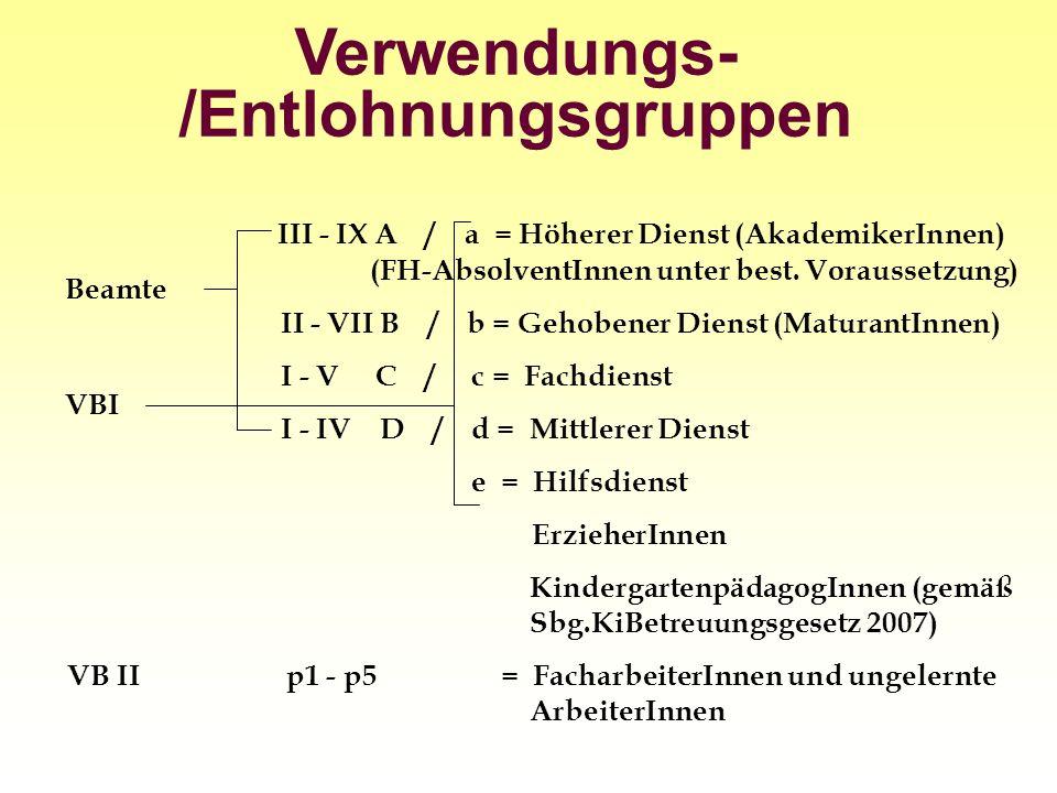 Verwendungs- /Entlohnungsgruppen III - IX A / a = Höherer Dienst (AkademikerInnen) (FH-AbsolventInnen unter best. Voraussetzung) II - VII B / b = Geho