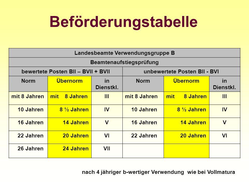 Beförderungstabelle Landesbeamte Verwendungsgruppe B Beamtenaufstiegsprüfung bewertete Posten BII – BVII + BVIIunbewertete Posten BII - BVI NormÜberno