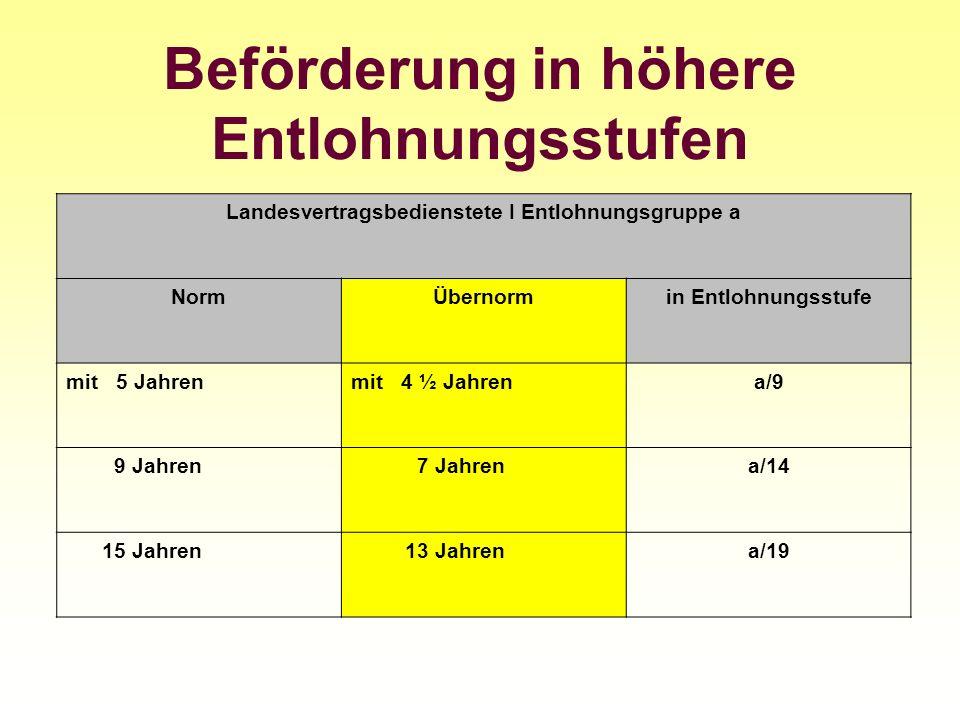 Beförderung in höhere Entlohnungsstufen Landesvertragsbedienstete I Entlohnungsgruppe a NormÜbernormin Entlohnungsstufe mit 5 Jahrenmit 4 ½ Jahrena/9