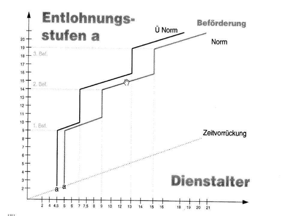 AMT DER SALZBURGER LANDESREGIERUNG ABTEILUNG X: BEZEICHNUNG FACHABTEILUNG X/X: BEZEICHNUNG