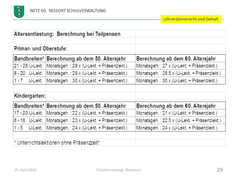 NETZ SG RESSORT SCHULVERWALTUNG Gehälter der Volksschullehrkräfte: Altersentlastung Berechnungsbeispiel (Ansatz 2012): Primarlehrperson, 56, 28.