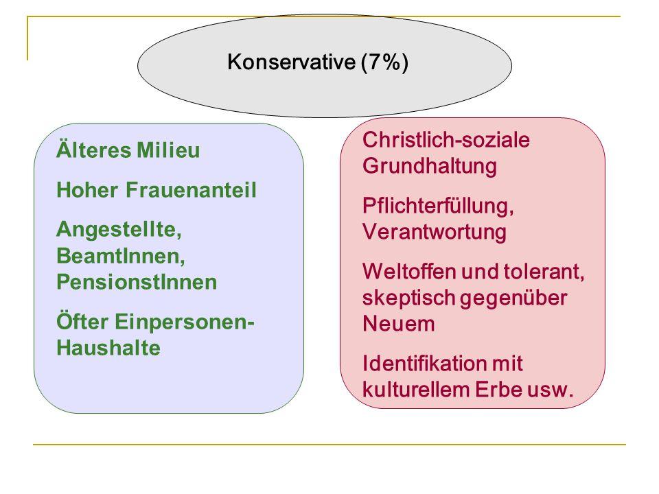 Konservative (7%) Älteres Milieu Hoher Frauenanteil Angestellte, BeamtInnen, PensionstInnen Öfter Einpersonen- Haushalte Christlich-soziale Grundhaltu