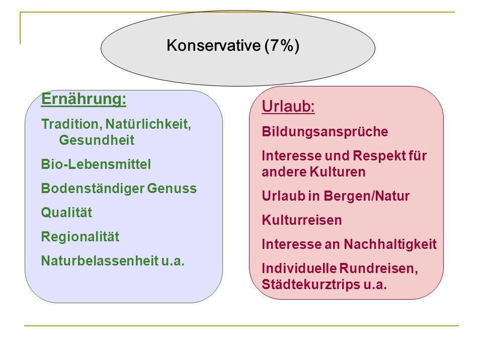 Konservative (7%) Ernährung: Tradition, Natürlichkeit, Gesundheit Bio-Lebensmittel Bodenständiger Genuss Qualität Regionalität Naturbelassenheit u.a.
