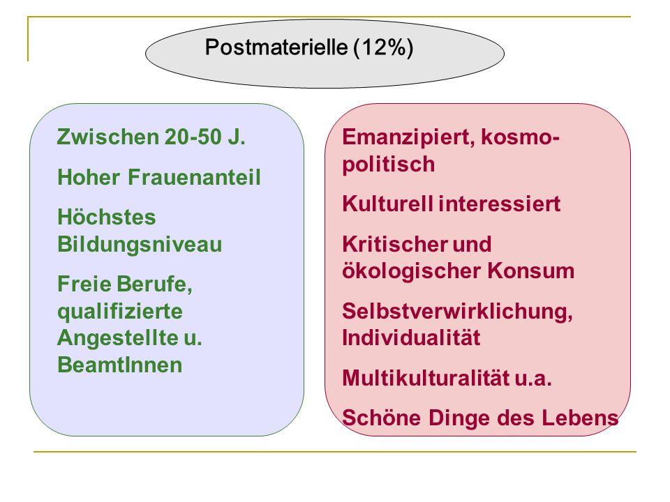 Postmaterielle (12%) Zwischen 20-50 J. Hoher Frauenanteil Höchstes Bildungsniveau Freie Berufe, qualifizierte Angestellte u. BeamtInnen Emanzipiert, k