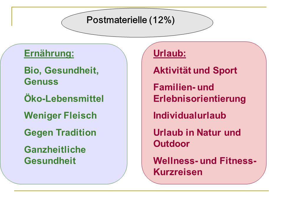 Postmaterielle (12%) Ernährung: Bio, Gesundheit, Genuss Öko-Lebensmittel Weniger Fleisch Gegen Tradition Ganzheitliche Gesundheit Urlaub: Aktivität un