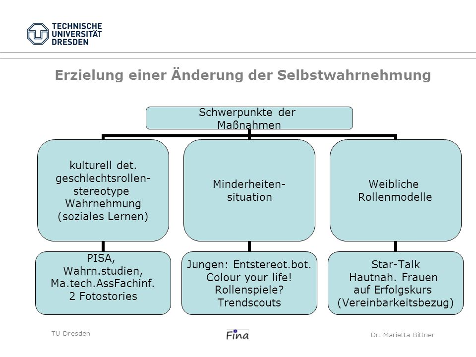 TU DresdenCarolin Frank Schwerpunkte der Maßnahmen kulturell det. geschlechtsrollen- stereotype Wahrnehmung (soziales Lernen) PISA, Wahrn.studien, Ma.