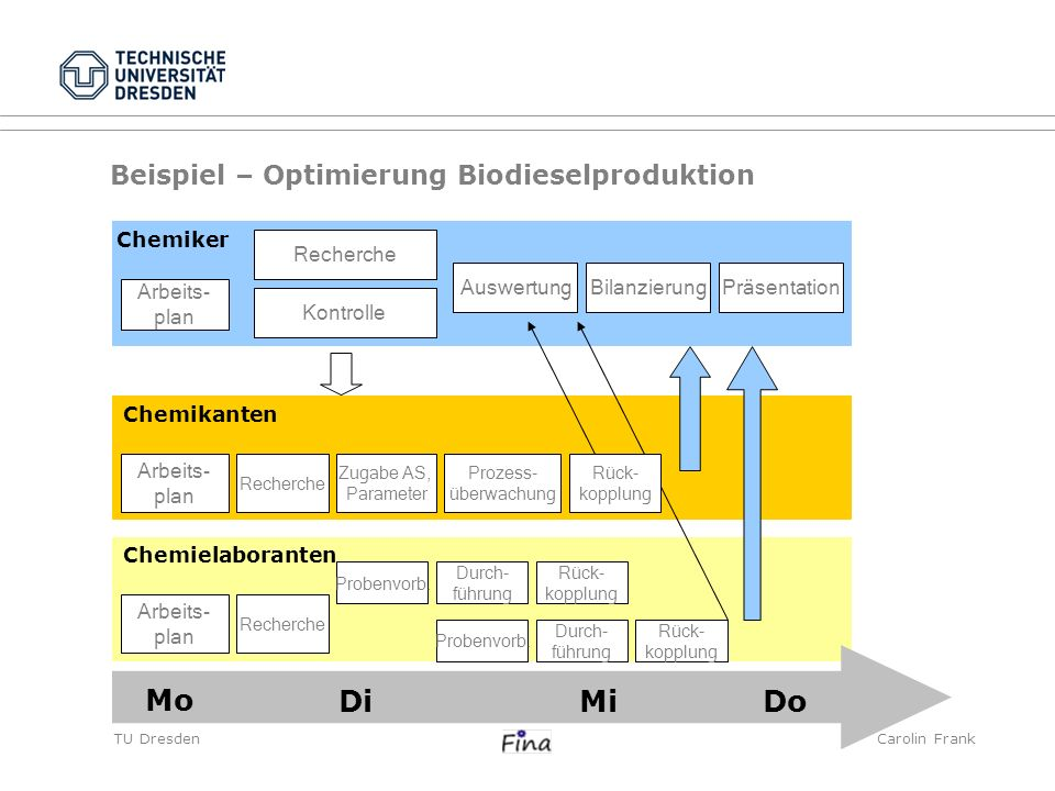 TU DresdenCarolin Frank Mo MiDiDo Beispiel – Optimierung Biodieselproduktion Chemiker Chemikanten Chemielaboranten Arbeits- plan Arbeits- plan Arbeits