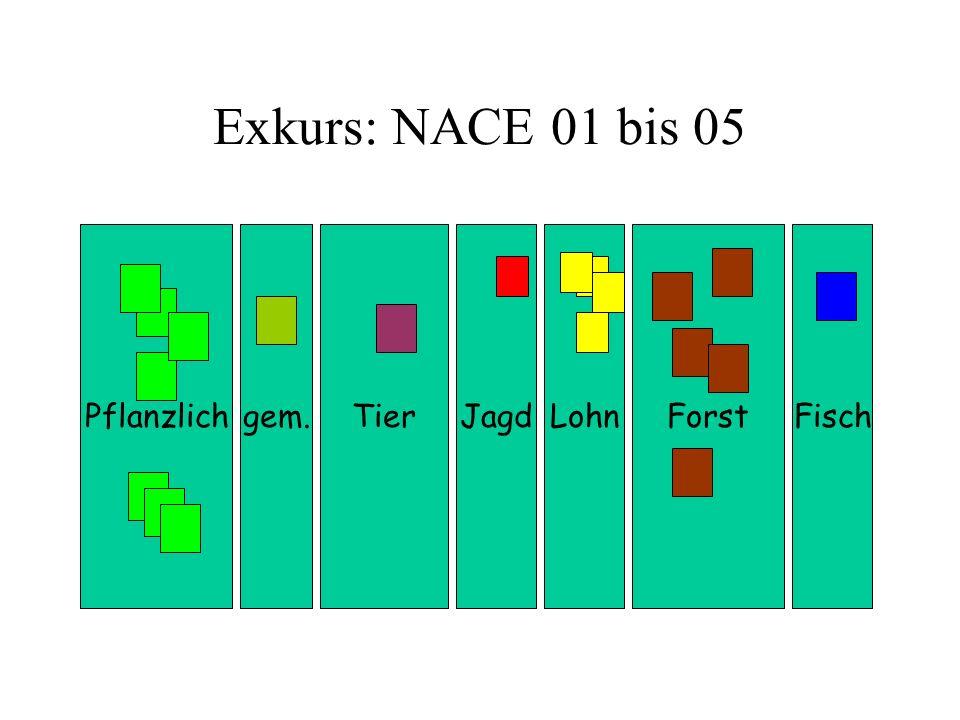 Forst Exkurs: NACE 01 bis 05 PflanzlichJagdFischgem.TierLohn