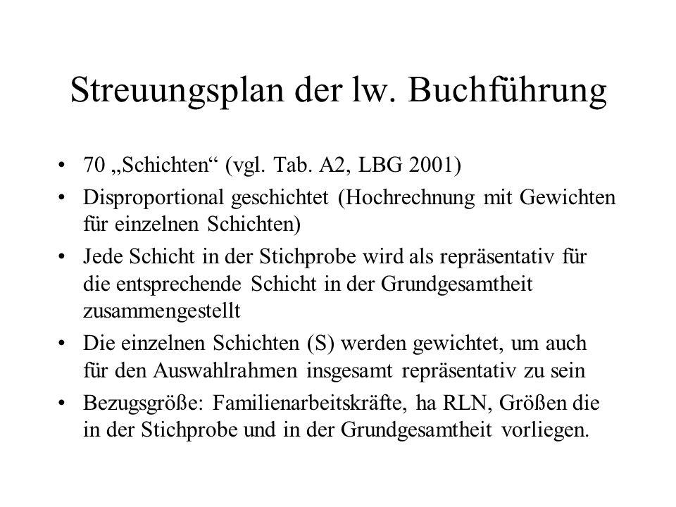 Streuungsplan der lw. Buchführung 70 Schichten (vgl. Tab. A2, LBG 2001) Disproportional geschichtet (Hochrechnung mit Gewichten für einzelnen Schichte