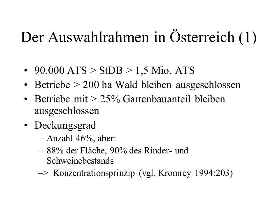Der Auswahlrahmen in Österreich (1) 90.000 ATS > StDB > 1,5 Mio. ATS Betriebe > 200 ha Wald bleiben ausgeschlossen Betriebe mit > 25% Gartenbauanteil
