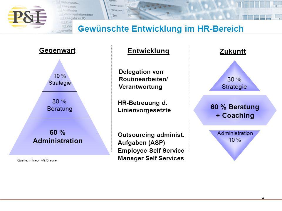 5 Mitarbeiterportale können also genutzt werden, um personalwirtschaftliche Aufgaben an Mitarbeiter und Führungskräfte zu delegieren Mitarbeiter- und Führungskräfteportal