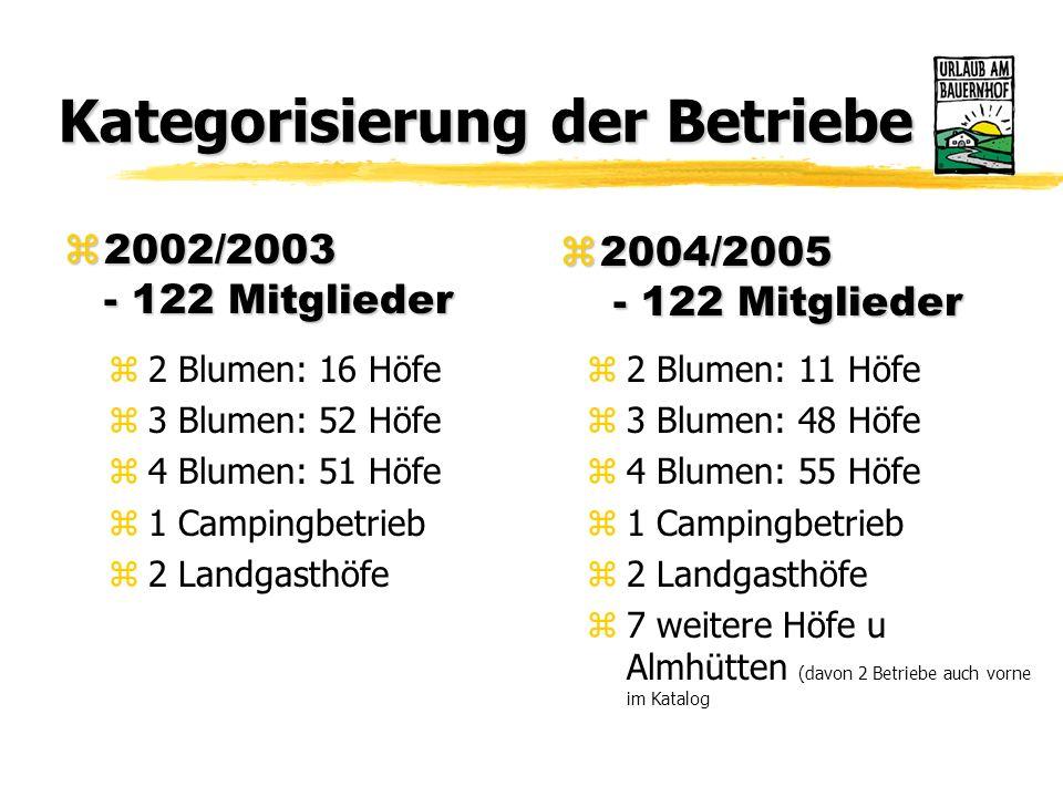 Sitzungen und Tagungen zVorstandssitzung yJuni 2004 zAusschusssitzung und Jahreshaupt-versammlung Bundesverband yim Mai 2004 in Tirol zUaB-Kulturworkshop yim Juli 2004 in Gröbming – Steiermark zObleutekonferenz yim September 2004 in Salzburg z Ausschussitzung in OÖ yIm Oktober 2004
