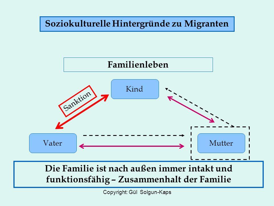 Copyright: Gül Solgun-Kaps Soziokulturelle Hintergründe zu Migranten VaterMutter Kind Sanktion Familienleben Die Familie ist nach außen immer intakt und funktionsfähig – Zusammenhalt der Familie