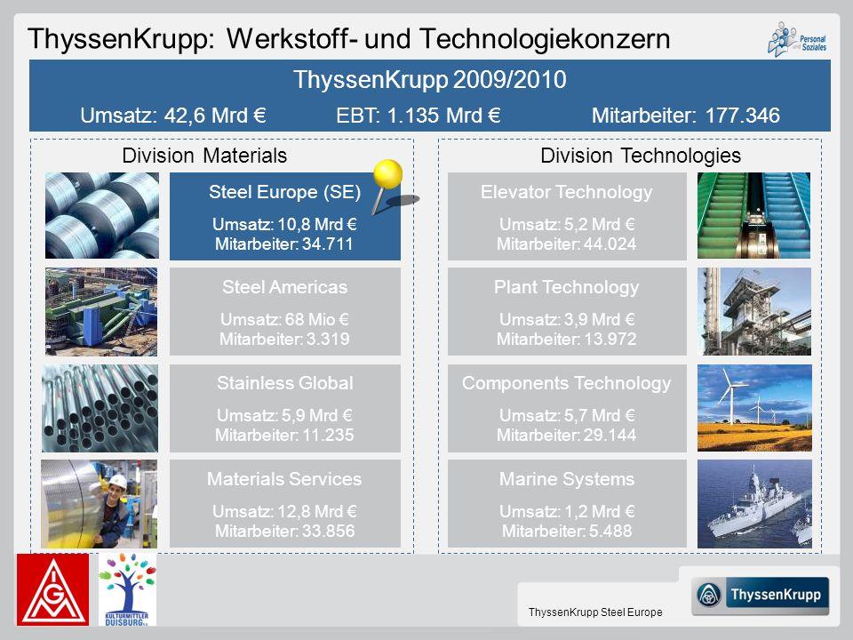 ThyssenKrupp Steel Europe ThyssenKrupp: Werkstoff- und Technologiekonzern Steel Europe (SE) Umsatz: 10,8 Mrd Mitarbeiter: 34.711 Steel Americas Umsatz