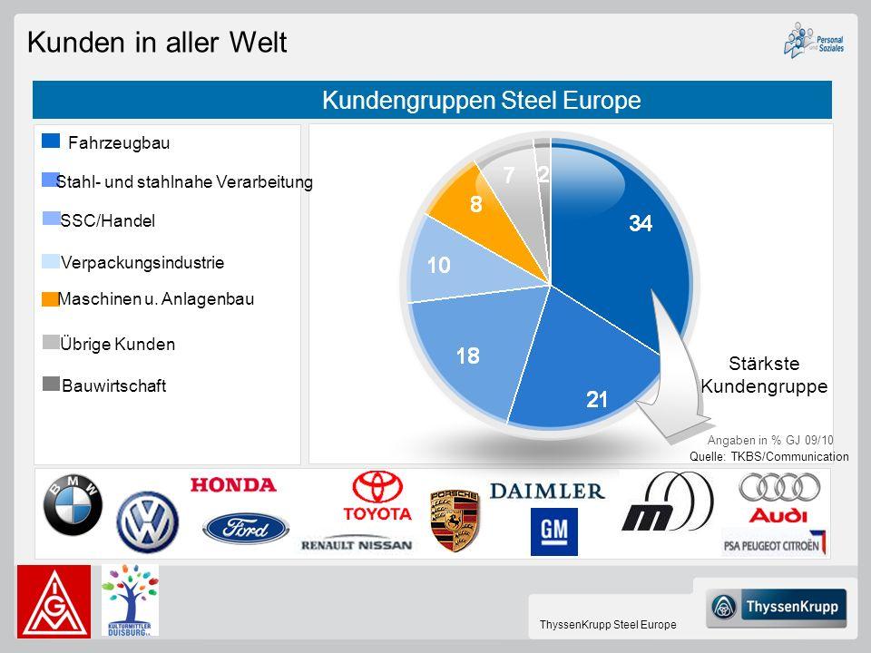ThyssenKrupp Steel Europe Übrige Kunden Stahl- und stahlnahe Verarbeitung Fahrzeugbau Maschinen u. Anlagenbau SSC/Handel Verpackungsindustrie Angaben
