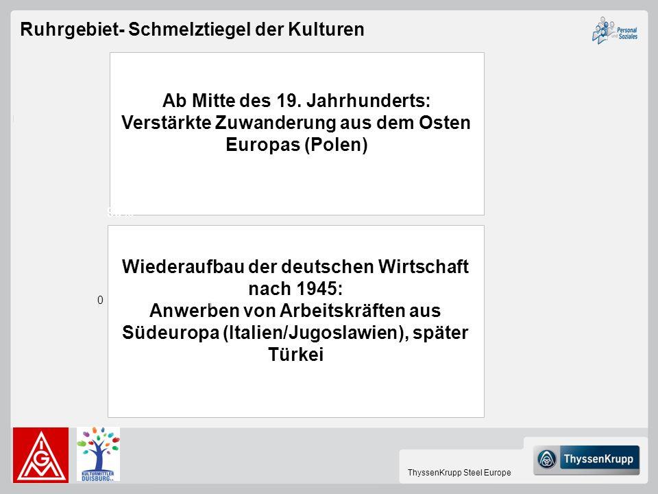 ThyssenKrupp Steel Europe Wiederaufbau der deutschen Wirtschaft nach 1945: Anwerben von Arbeitskräften aus Südeuropa (Italien/Jugoslawien), später Tür