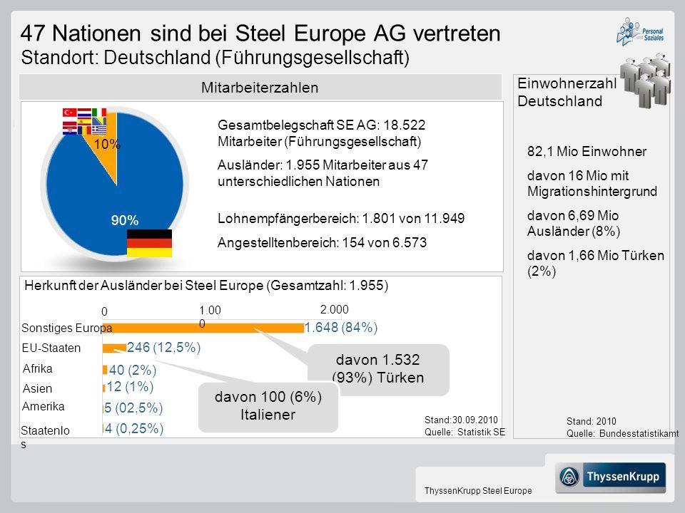 ThyssenKrupp Steel Europe 47 Nationen sind bei Steel Europe AG vertreten Standort: Deutschland (Führungsgesellschaft) Mitarbeiterzahlen 10% 90% Sonsti