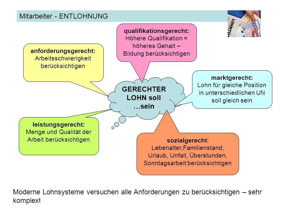 ENTLOHNUNGMitarbeiter - ENTLOHNUNG GERECHTER LOHN soll …sein anforderungsgerecht: Arbeitsschwierigkeit berücksichtigen leistungsgerecht: Menge und Qua