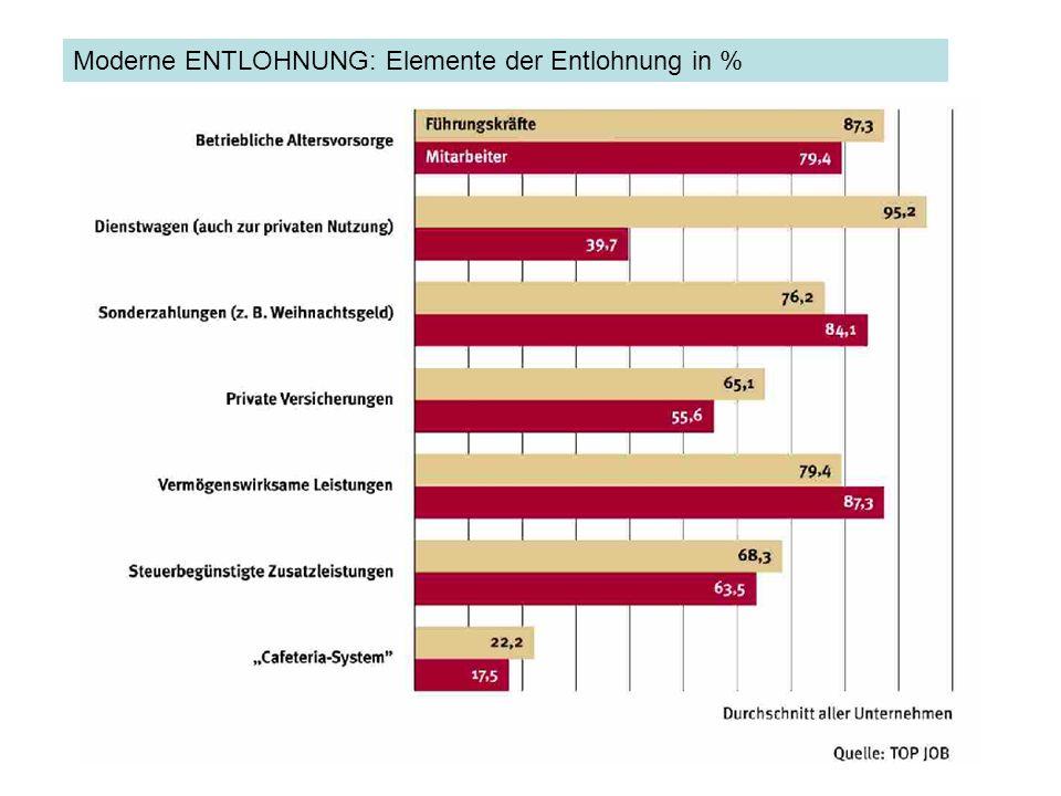 Moderne ENTLOHNUNG: Elemente der Entlohnung in %