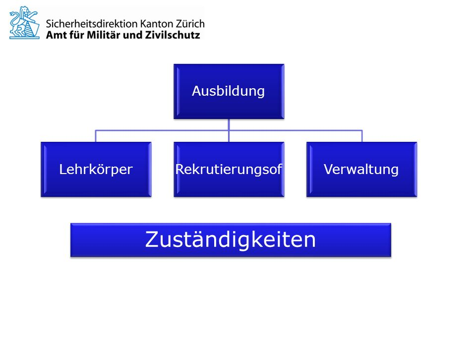 Ausbildung LehrkörperRekrutierungsofVerwaltung Zuständigkeiten