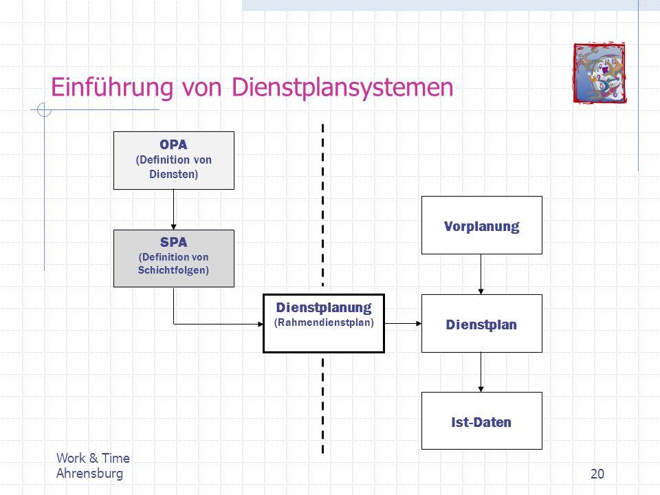 Work & Time Ahrensburg20 Einführung von Dienstplansystemen Vorplanung Dienstplan Ist-Daten OPA (Definition von Diensten) SPA (Definition von Schichtfo