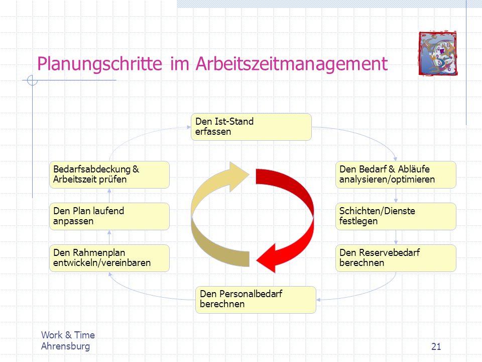 Work & Time Ahrensburg21 Planungschritte im Arbeitszeitmanagement Den Ist-Stand erfassen Den Bedarf & Abläufe analysieren/optimieren Schichten/Dienste