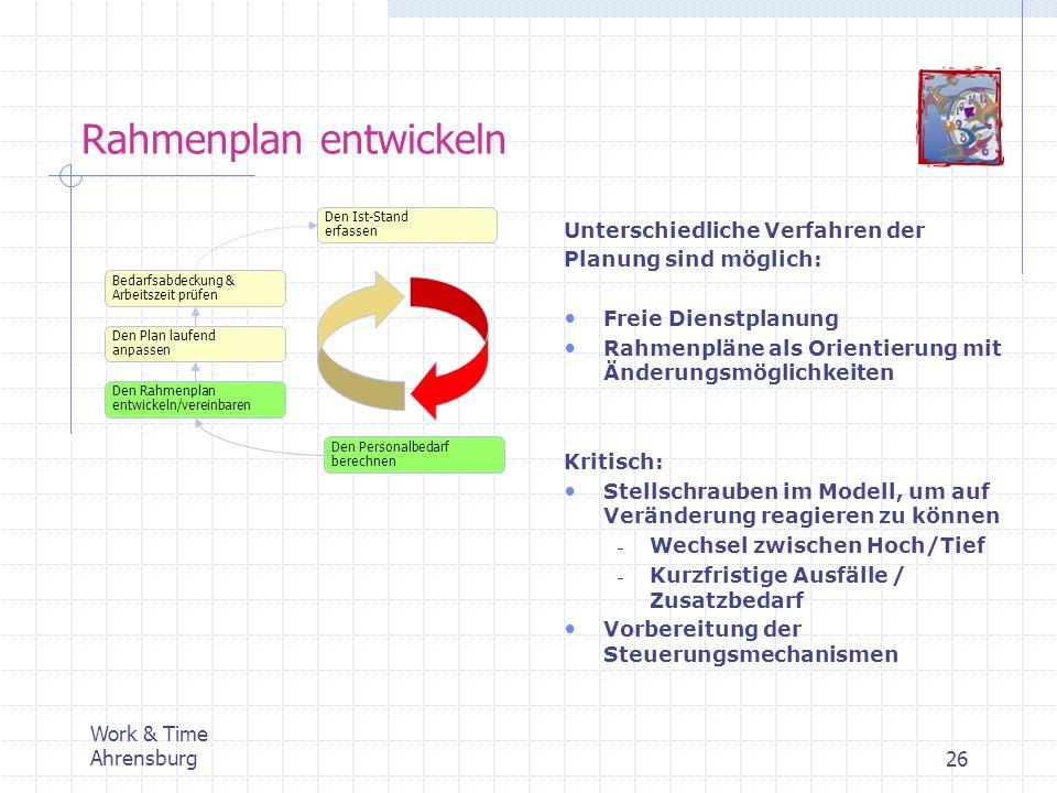 Work & Time Ahrensburg26 Rahmenplan entwickeln Den Ist-Stand erfassen Den Personalbedarf berechnen Den Rahmenplan entwickeln/vereinbaren Den Plan lauf