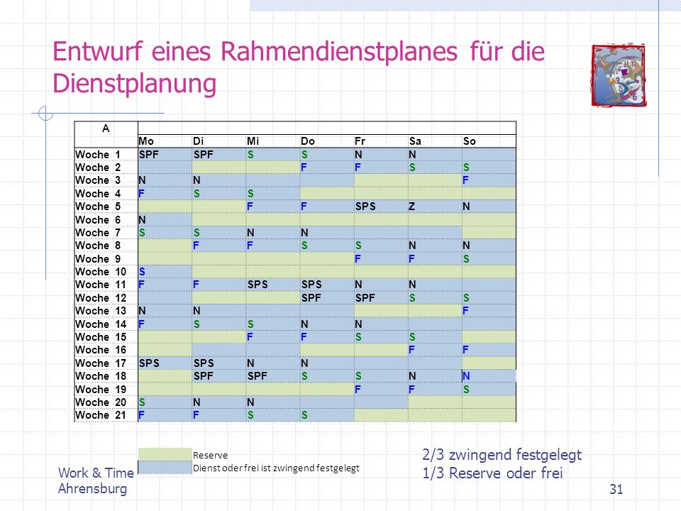 Entwurf eines Rahmendienstplanes für die Dienstplanung Work & Time Ahrensburg31 A MoDiMiDoFrSaSo Woche 1SPF SSNN Woche 2 FFSS Woche 3NN F Woche 4FSS W