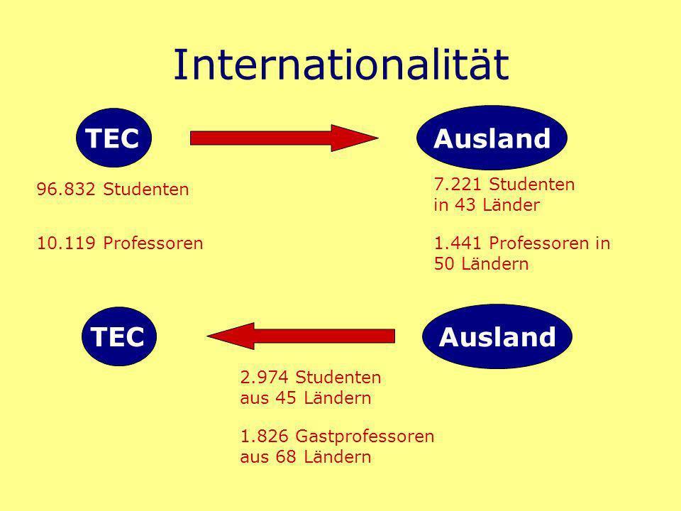 Internationalität TEC Ausland 96.832 Studenten 7.221 Studenten in 43 Länder 10.119 Professoren1.441 Professoren in 50 Ländern TEC Ausland 2.974 Studenten aus 45 Ländern 1.826 Gastprofessoren aus 68 Ländern