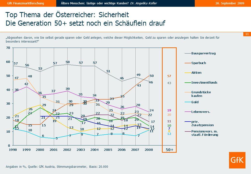 11 30. September 2009Ältere Menschen: lästige oder wichtige Kunden? Dr. Angelika KoflerGfK Finanzmarktforschung Top Thema der Österreicher: Sicherheit