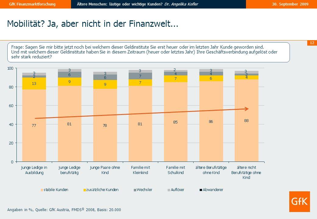 12 30. September 2009Ältere Menschen: lästige oder wichtige Kunden? Dr. Angelika KoflerGfK Finanzmarktforschung Mobilität? Ja, aber nicht in der Finan
