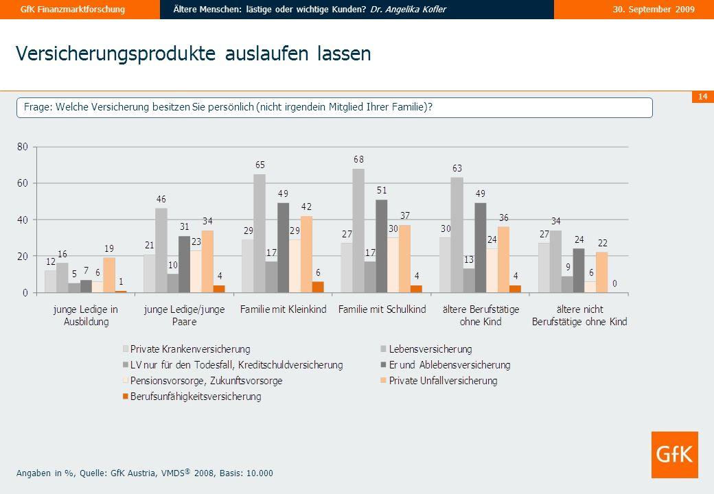 14 30. September 2009Ältere Menschen: lästige oder wichtige Kunden? Dr. Angelika KoflerGfK Finanzmarktforschung Versicherungsprodukte auslaufen lassen