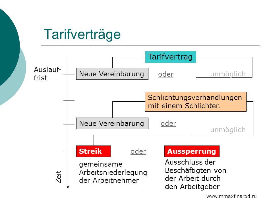 www.mmaxf.narod.ru Tarifverträge Zeit Tarifvertrag Auslauf- frist Neue Vereinbarung oder Schlichtungsverhandlungen mit einem Schlichter. oder Neue Ver
