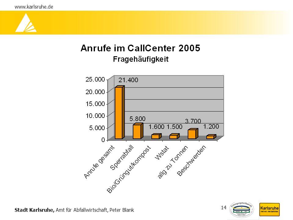 Stadt Karlsruhe, Amt für Abfallwirtschaft, Peter Blank www.karlsruhe.de 14