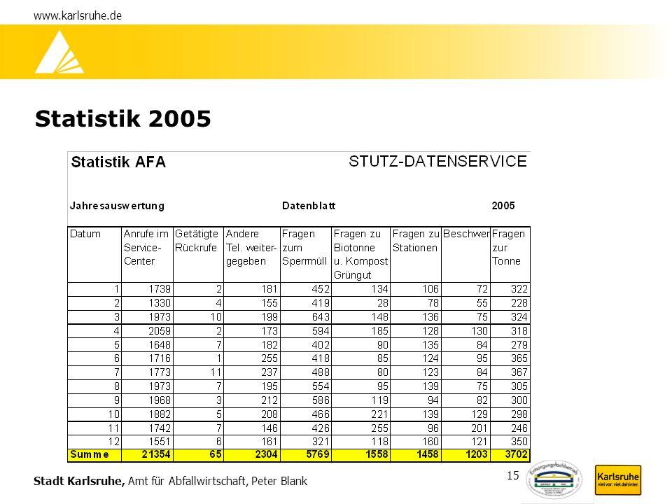 Stadt Karlsruhe, Amt für Abfallwirtschaft, Peter Blank www.karlsruhe.de 15 Statistik 2005