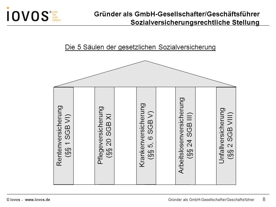 © iovos - www.iovos.deGründer als GmbH-Gesellschafter/Geschäftsführer 9 Sozialversicherungsrechtliche Stellung Abgrenzung zwischen Beschäftigung und selbstständiger Tätigkeit § 7 SGB IV Beschäftigung Beschäftigung ist die nichtselbständige Arbeit, insbesondere in einem Arbeitsverhältnis.