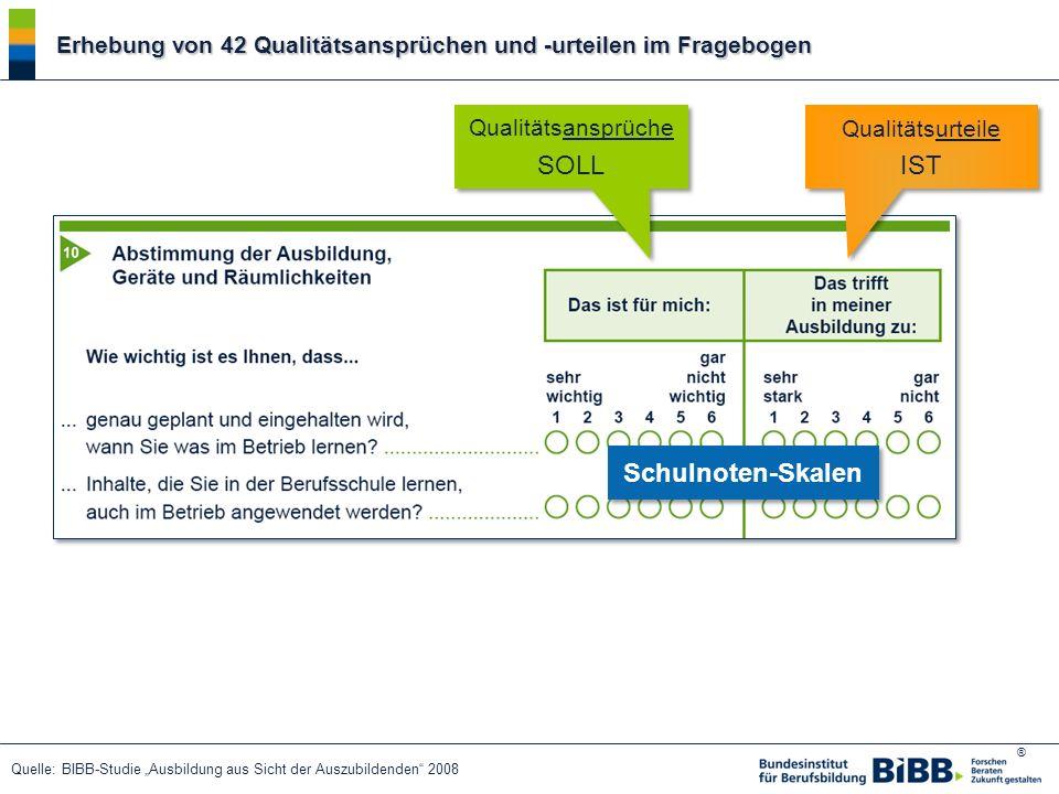 ® Erhebung von 42 Qualitätsansprüchen und -urteilen im Fragebogen Qualitätsansprüche SOLL Qualitätsansprüche SOLL Qualitätsurteile IST Qualitätsurteil