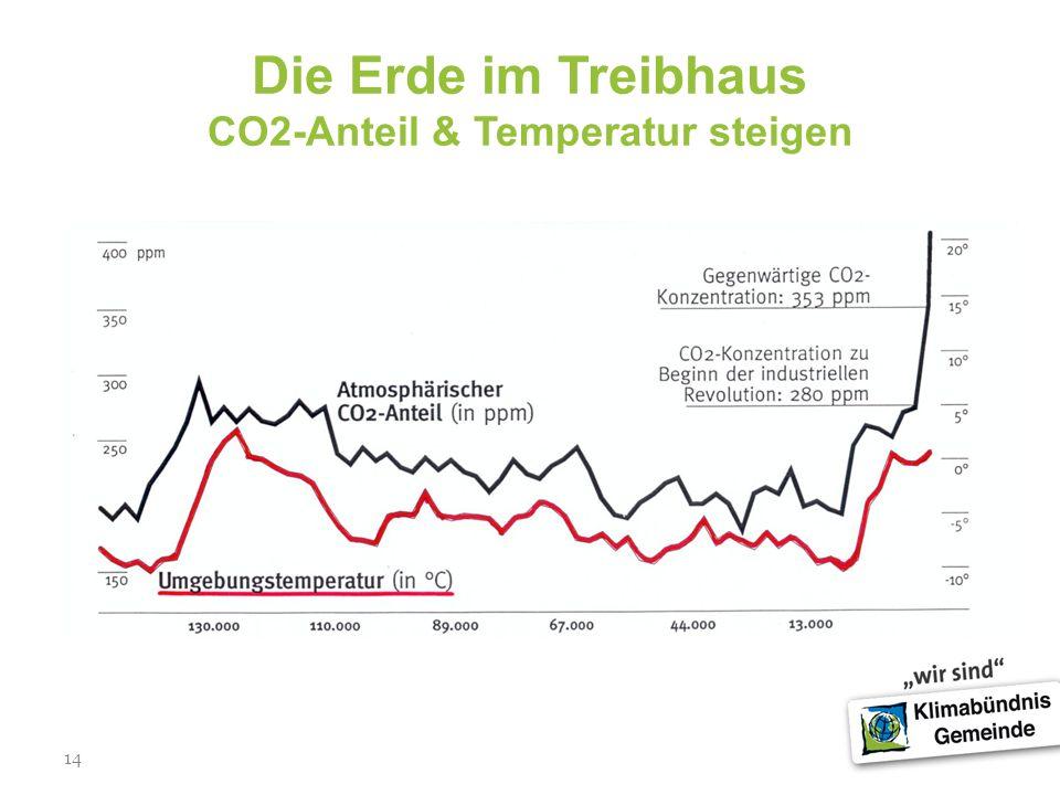 14 Die Erde im Treibhaus CO2-Anteil & Temperatur steigen